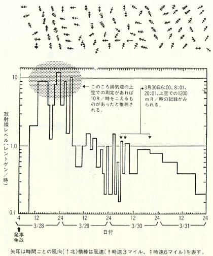 補助建家、燃料取扱い建家の放射線モニターの動き(主としてHPR-3240モニターにもとづく)